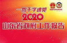 一图读懂丨千字速览2020山东省政府工作报告