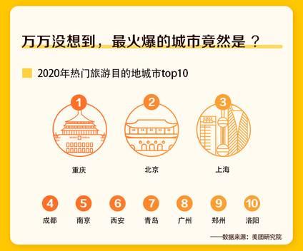 中秋国庆游目的地城市TOP10,青岛位居第7