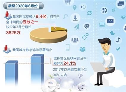 我国网民规模已达9.4亿,远程办公用户近2亿