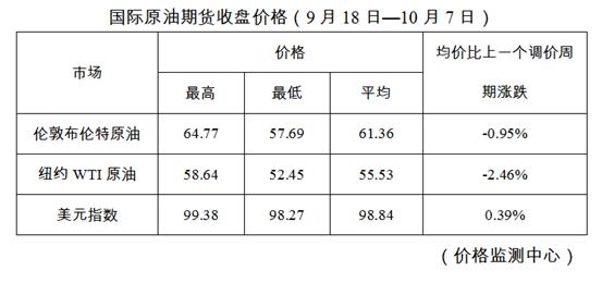 国家发改委:油价近期不作调整