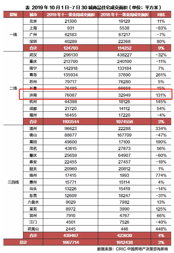 """济南国庆节商品住宅成交面积同比上涨,开发商进入""""冲刺""""模式"""