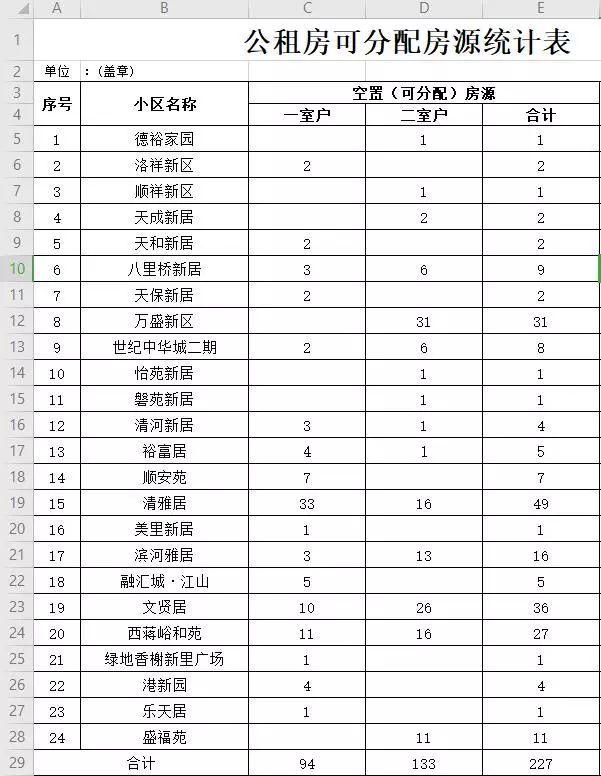 济南24个公租房小区腾出227套房,具体房源名单都在这里了