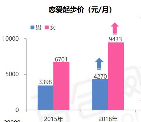 2019中國職場男女婚戀觀報告:單身男女擇偶依舊注重職業 婚戀相親 第2張
