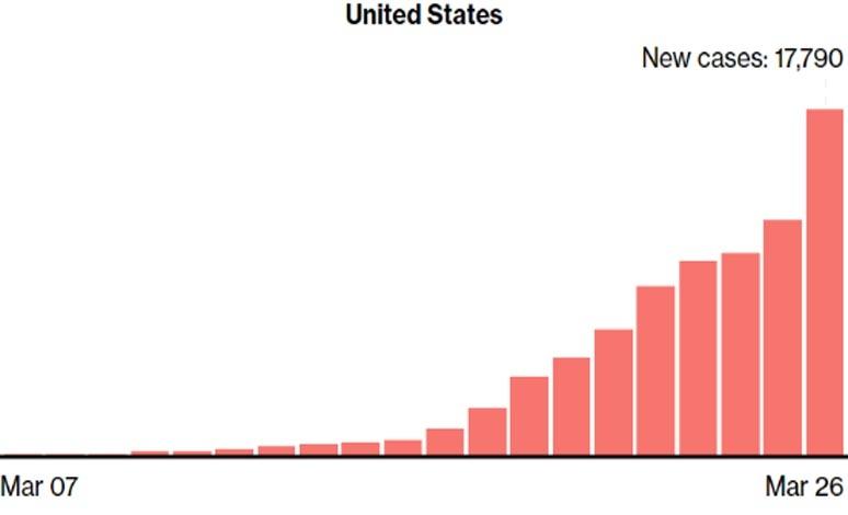 全球新冠肺炎累计超过51万例,美国确诊超10万
