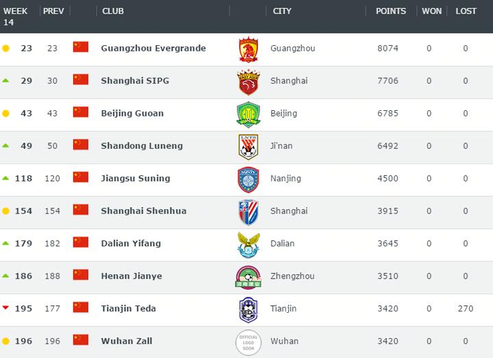 世界俱乐部排名:中超球队恒大领跑鲁能第四