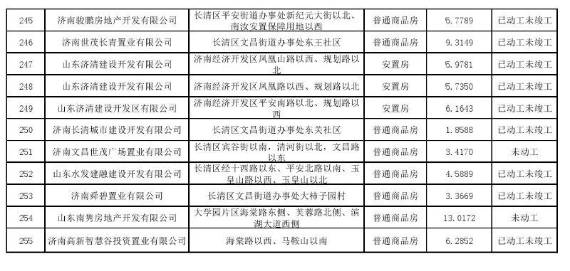 济南2020年各区住宅用地计划供应7903.65 亩