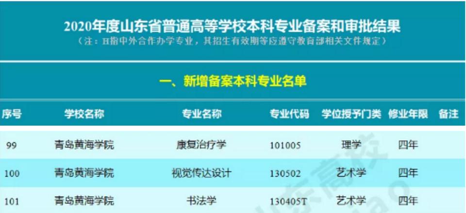 【大眾報業·齊魯壹點】青島黃海學院新增三個本科專業