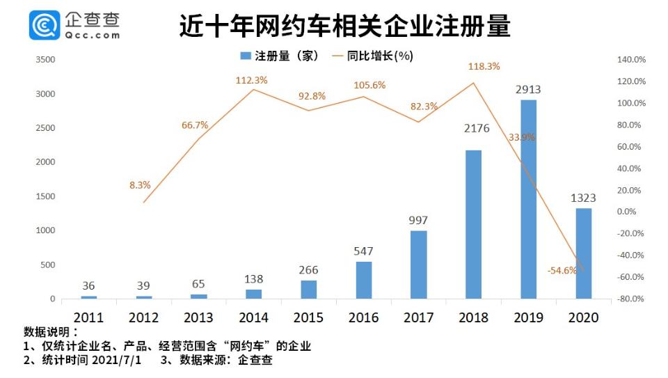 """我国""""网约车""""相关企业7448家,行业发展整体趋于稳定"""