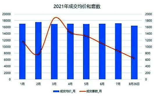 济南二手房交易量二季度开始明显下降 不少中介人员开始离职