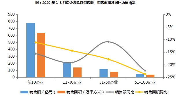 1-3月中国地产企业业绩排行榜发布,恒大碧桂园万科位列前三