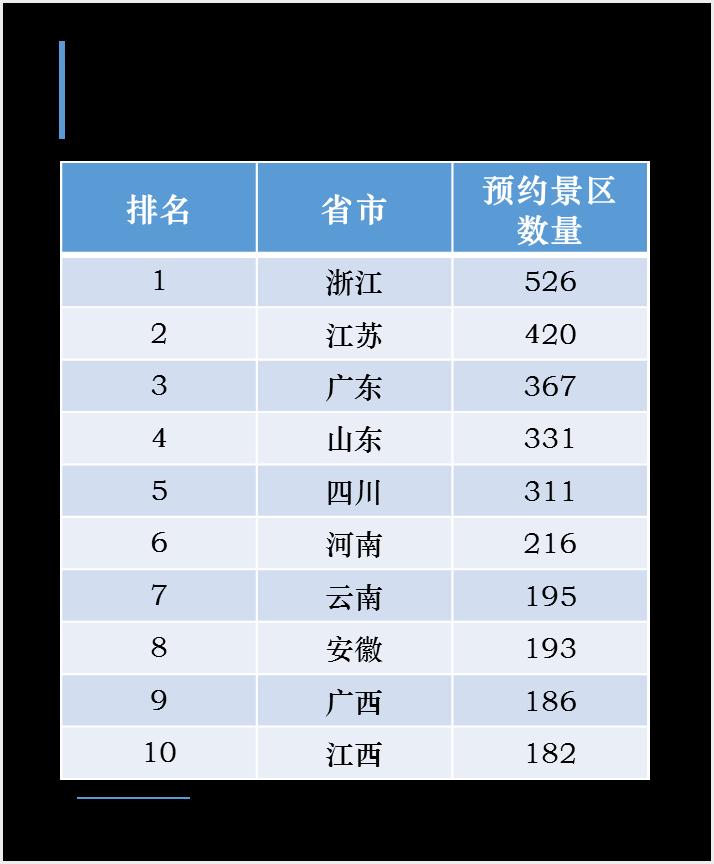 """今年五一流行 """"预约旅游"""" 山东可预约景区数量位居全国第四"""